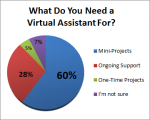 what-do-you-need-a-virtual-assistant-for-300x240